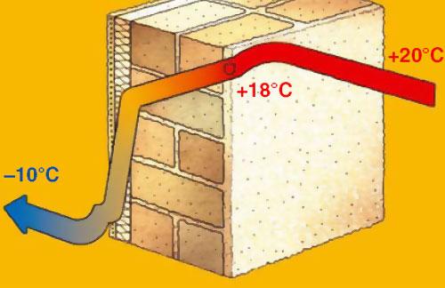Рис.2 Радикальное снижение потерь тепла сквозь утепленную стену с наружной стороны вызывает повышение температуры ее внутренней поверхности